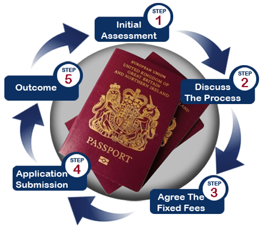 Applying For British Passport: EEA Permanent Residence